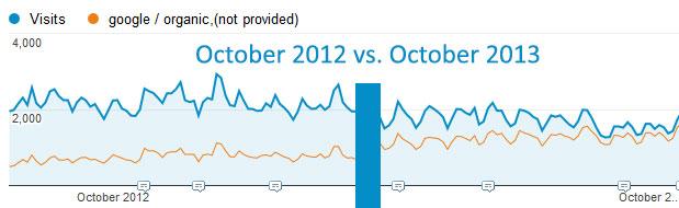 google-notprovided-graph-october2012vs2013